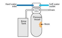 Water Softener Water Softener Setup Diagram